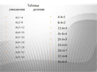 Таблица умножения деления 4x1=4 4x2=8 4x3=12 4x4=16 4x5=20 4x6=24 4x7=28 4x8