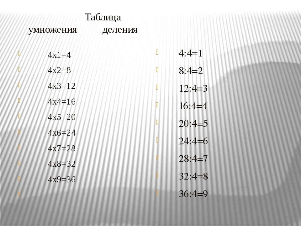 Таблица умножения деления 4x1=4 4x2=8 4x3=12 4x4=16 4x5=20 4x6=24 4x7=28 4x8...