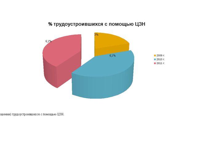 Диаграмма показателей ( в процентном соотношении) трудоустроившихся с помощь...