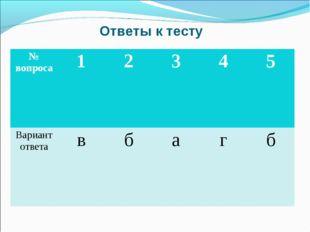 Ответы к тесту № вопроса12345 Вариант ответавбагб