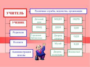 УЧЕНИК Родители Коллеги Администрация школы Различные службы, ведомства, орга