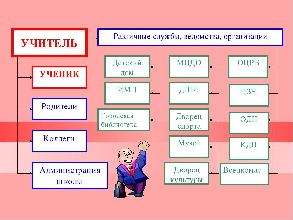 УЧЕНИК Родители Коллеги Администрация школы Различные службы, ведомства, орга...