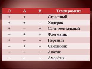 ЭАВТемперамент +++Страстный ++–Холерик +–+Сентиментальный –++Ф