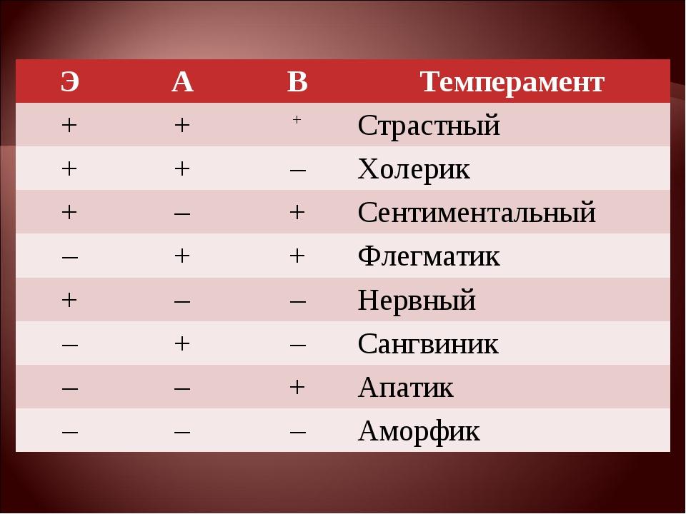 ЭАВТемперамент +++Страстный ++–Холерик +–+Сентиментальный –++Ф...