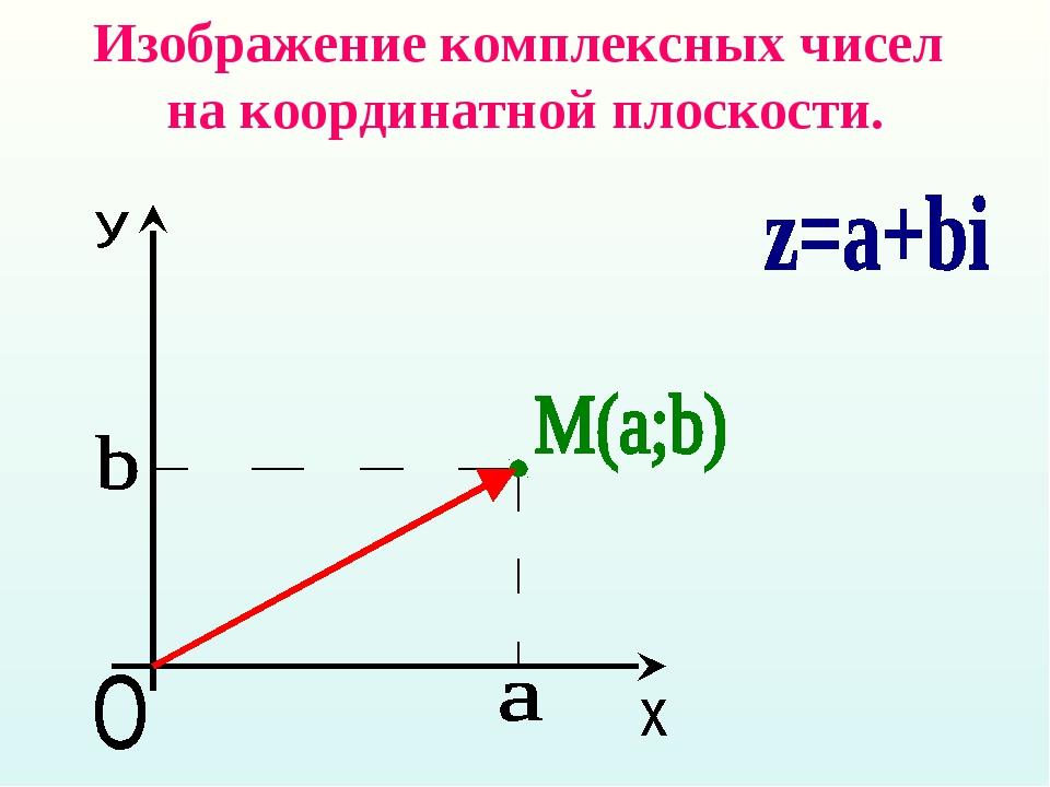 Изображение комплексных чисел на координатной плоскости.