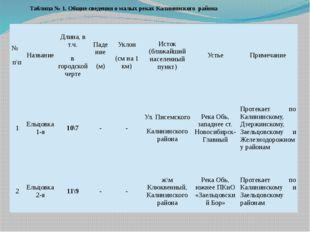 Таблица № 1. Общие сведения о малых реках Калининского района № п\п Название