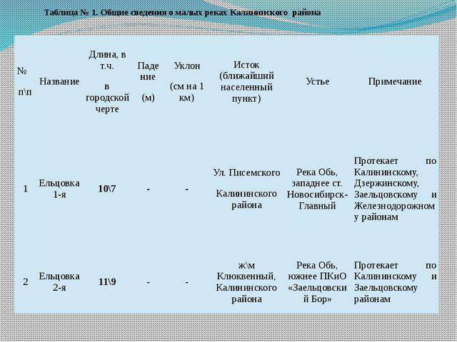 Таблица № 1. Общие сведения о малых реках Калининского района № п\п Название...