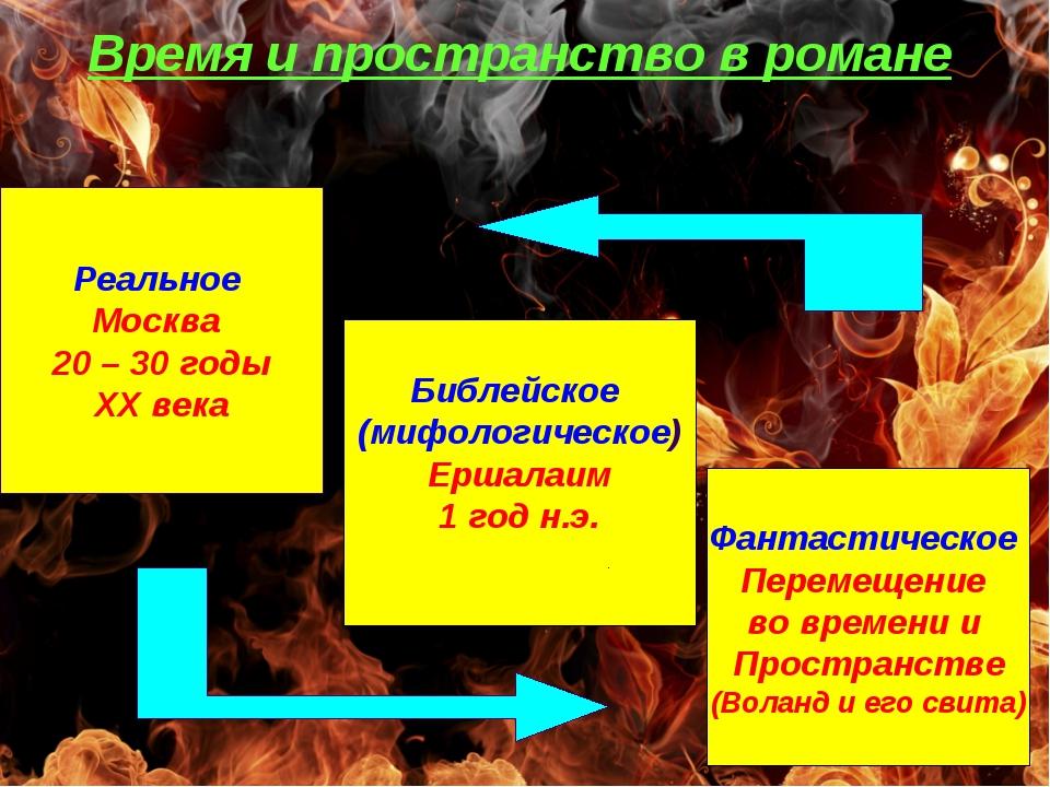 Время и пространство в романе Реальное Москва 20 – 30 годы ХХ века Библейское...