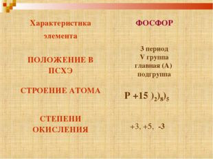 3 период V группа главная (А) подгруппа Р +15 )2)8)5 +3, +5, -3 Характеристик