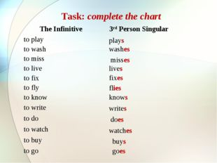 Task: complete the chart live fixes flies knows writes does watches buys goes