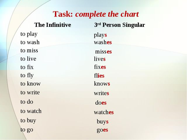 Task: complete the chart live fixes flies knows writes does watches buys goes...