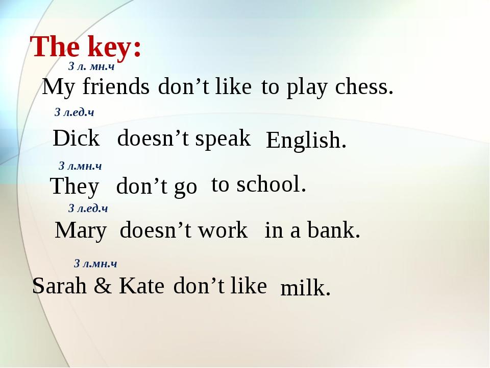 The key: My friends don't like to play chess. 3 л. мн.ч Dick doesn't speak En...