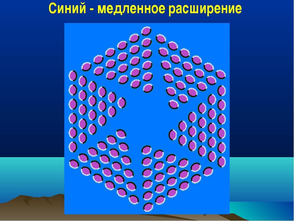 Синий - медленное расширение Синий - медленное расширение
