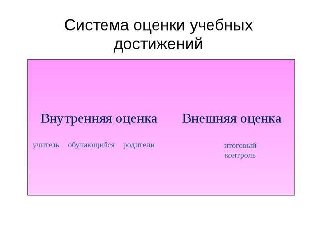 Система оценки учебных достижений Внутренняя оценка Внешняя оценка учитель об...