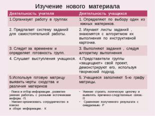 Изучение нового материала Деятельность учителя Деятельность учащихся 1.Органи