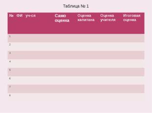 Таблица № 1 № ФИ уч-ся Само оценка Оценка капитана Оценка учителя Итоговая оц