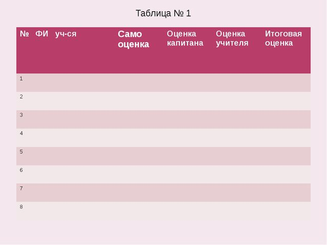 Таблица № 1 № ФИ уч-ся Само оценка Оценка капитана Оценка учителя Итоговая оц...