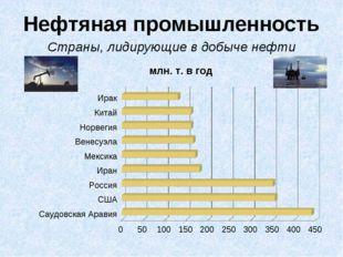 Нефтяная промышленность Страны, лидирующие в добыче нефти