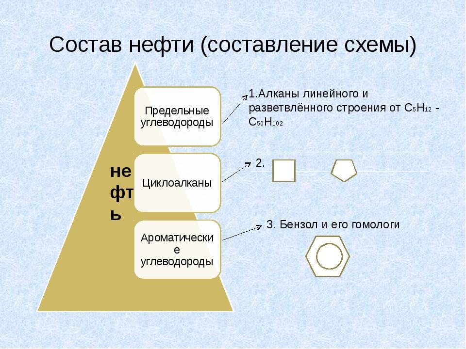 Состав нефти (составление схемы) нефть 1.Алканы линейного и разветвлённого ст...