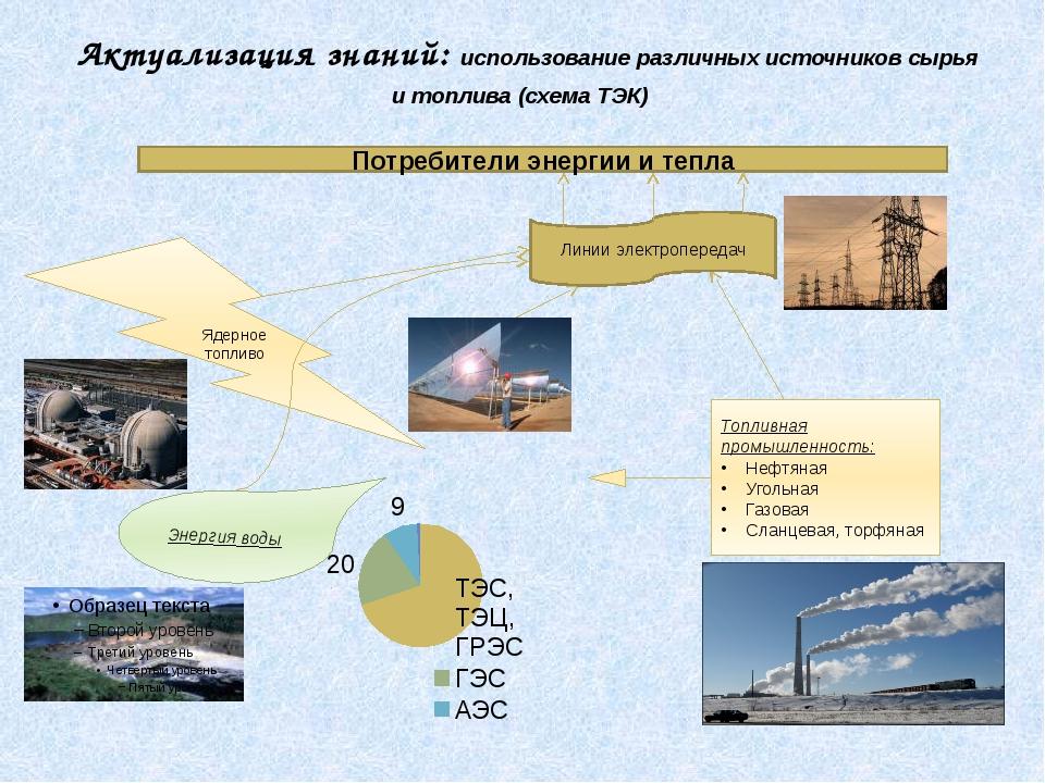 Актуализация знаний: использование различных источников сырья и топлива (схем...