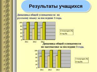 Динамика общей успеваемости по русскому языку за последние 3 года. Динамика