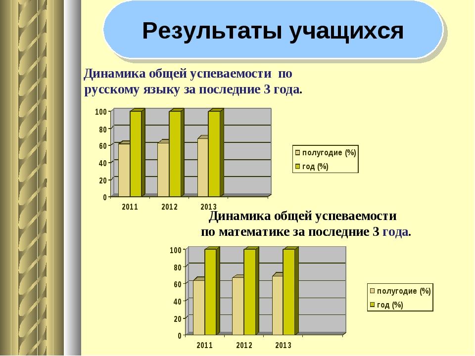 Динамика общей успеваемости по русскому языку за последние 3 года. Динамика...