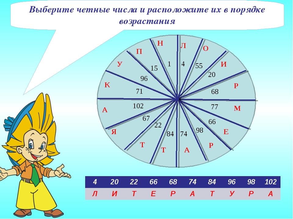 Выберите четные числа и расположите их в порядке возрастания 42022666874...