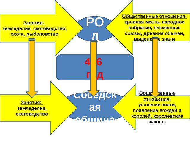 РОД Общественные отношения: кровная месть, народное собрание, племенные союз...
