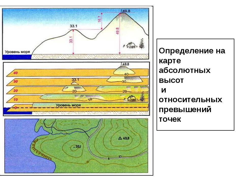 Определение на карте абсолютных высот и относительных превышений точек