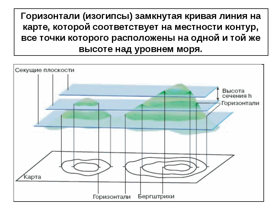Горизонтали (изогипсы) замкнутая кривая линия на карте, которой соответствует...