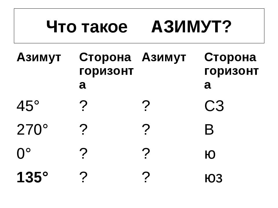 Что такое АЗИМУТ?