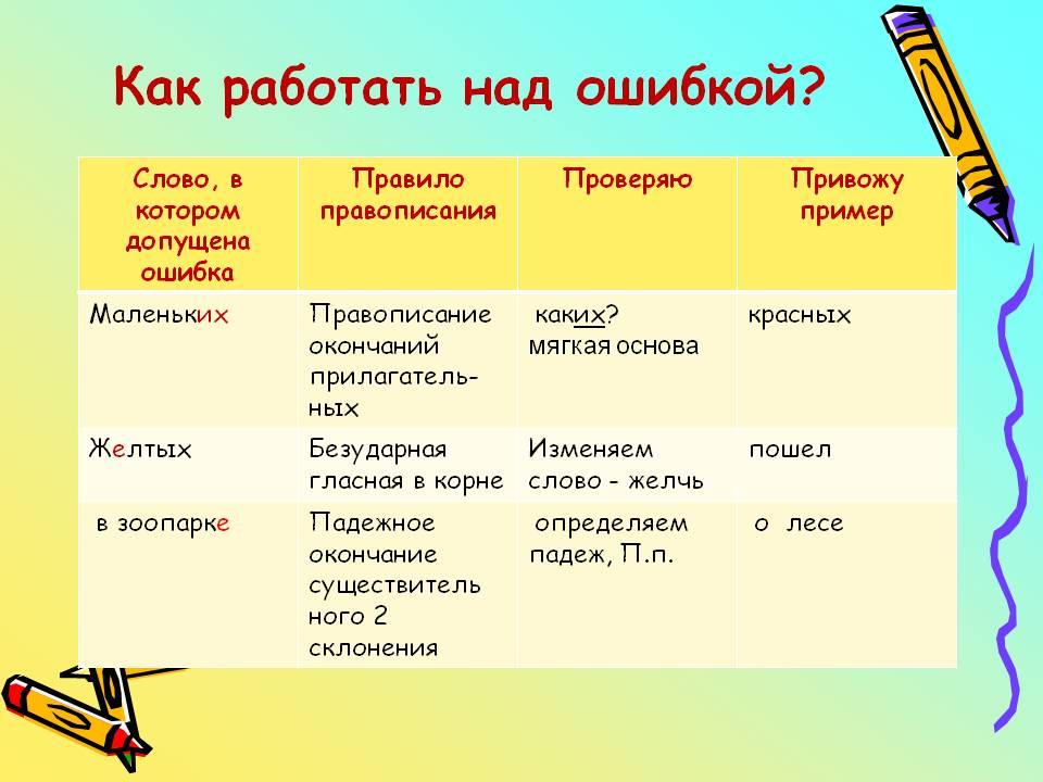 Как работать над ошибкой - Картинка 6469/18