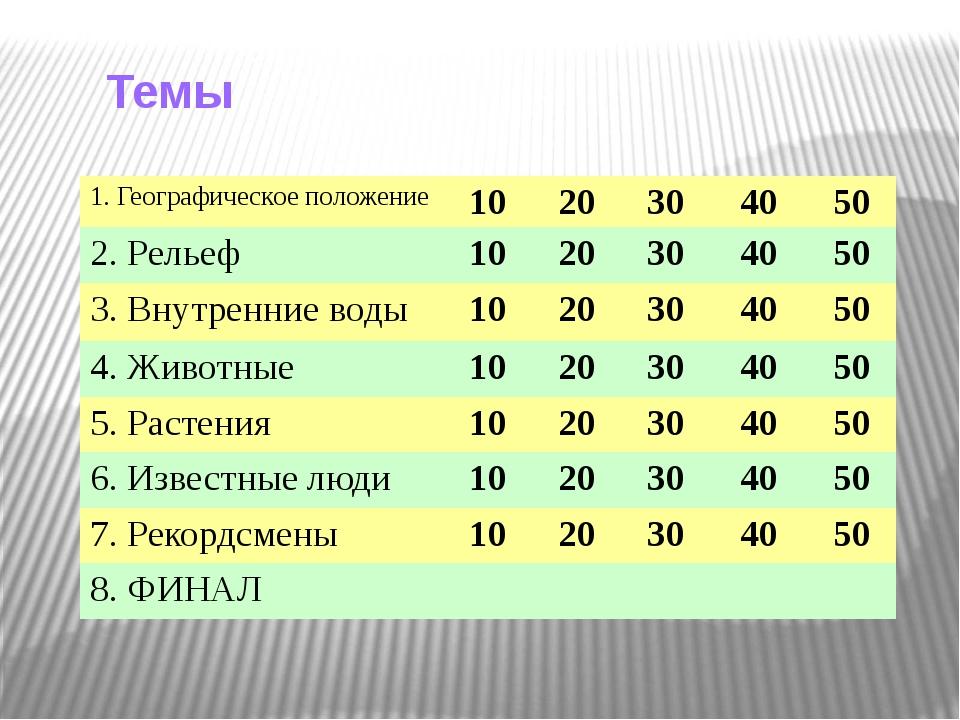 1. Географическое положение (20) Назовите соседей Кировской области