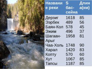 Название реки Sбас-сейна Длина(км) Дерзиг Ээрбек Баян-Кол Эжим Шагаан-Арыг Ча