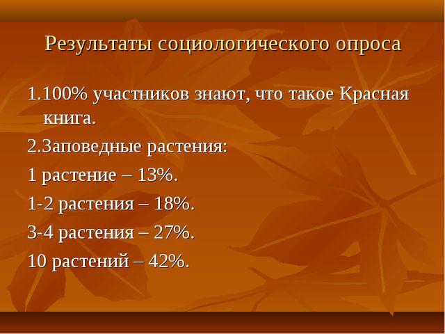 Результаты социологического опроса 1.100% участников знают, что такое Красная...