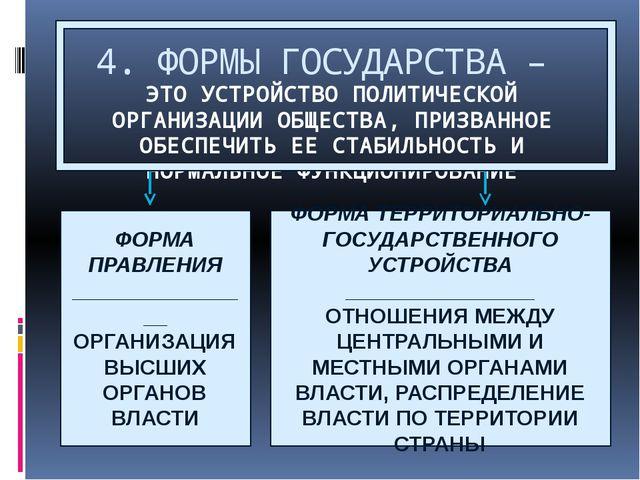 4. ФОРМЫ ГОСУДАРСТВА – ЭТО УСТРОЙСТВО ПОЛИТИЧЕСКОЙ ОРГАНИЗАЦИИ ОБЩЕСТВА, ПРИЗ...