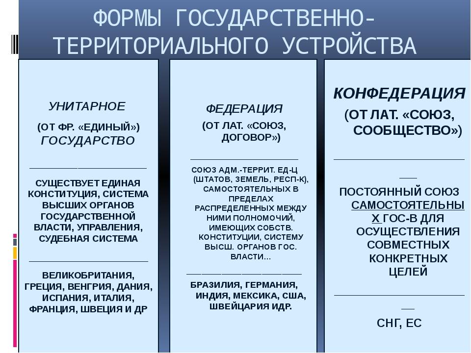 ФОРМЫ ГОСУДАРСТВЕННО-ТЕРРИТОРИАЛЬНОГО УСТРОЙСТВА УНИТАРНОЕ (ОТ ФР. «ЕДИНЫЙ»)...