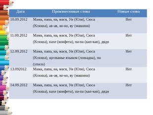Дата Произнесенные слова Новые слова 10.09.2012 Мама, папа, на,мася,Уи(Юля),С