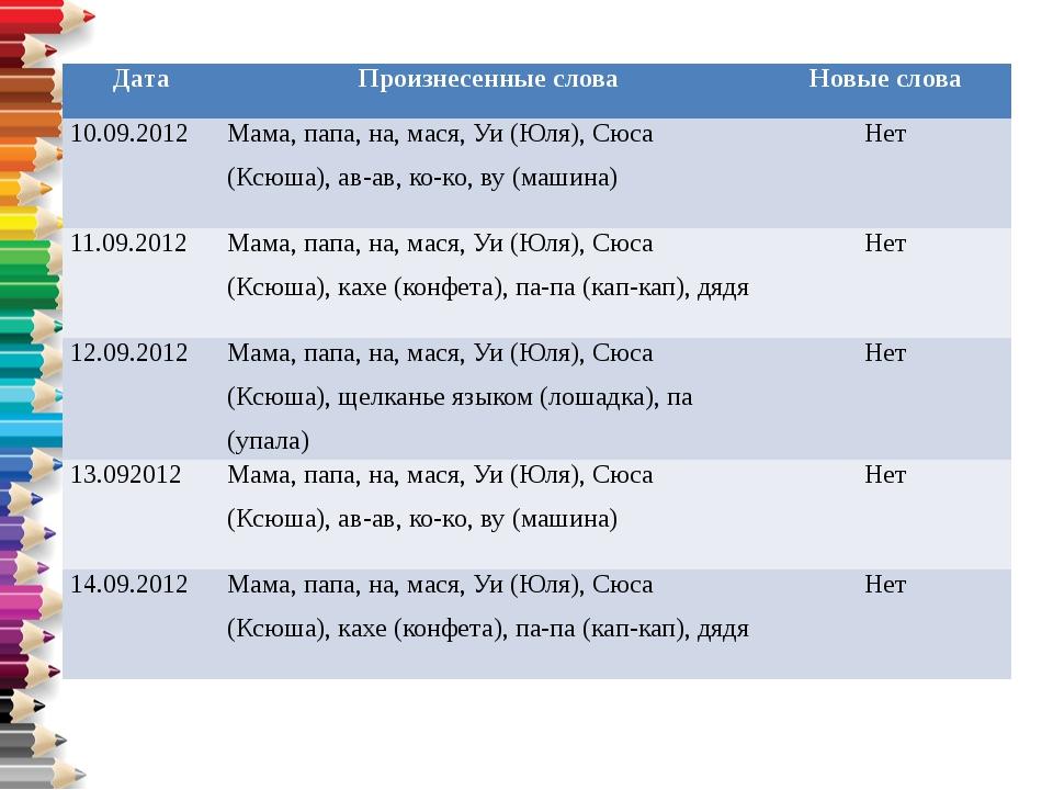 Дата Произнесенные слова Новые слова 10.09.2012 Мама, папа, на,мася,Уи(Юля),С...