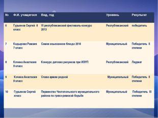 № Ф.И. учащегося Вид, год Уровень Результат 6 Гурьянов Сергей 8 класс VIресп