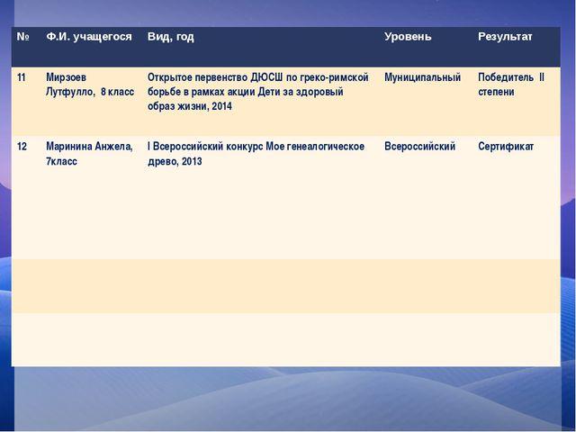 № Ф.И. учащегося Вид, год Уровень Результат 11 МирзоевЛутфулло, 8 класс Откр...