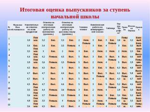 Итоговая оценка выпускников за ступень начальной школы №п/п Фамилия Имя обуча