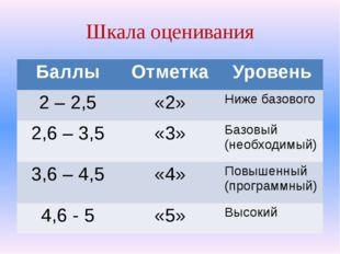 Шкала оценивания Баллы Отметка Уровень 2 – 2,5 «2» Ниже базового 2,6 – 3,5 «3