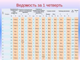Ведомость за 1 четверть №п/п  Накопительная отметка по всем предметам Отметк