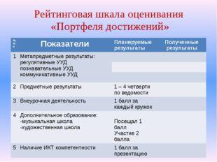 Рейтинговая шкала оценивания «Портфеля достижений» № п/п Показатели Планируем