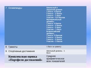 7 Олимпиады Школьный иокружной уровни: 1 место -3 балла 2 место – 2 балла 3