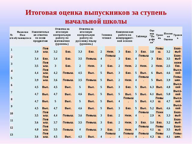 Итоговая оценка выпускников за ступень начальной школы №п/п Фамилия Имя обуча...