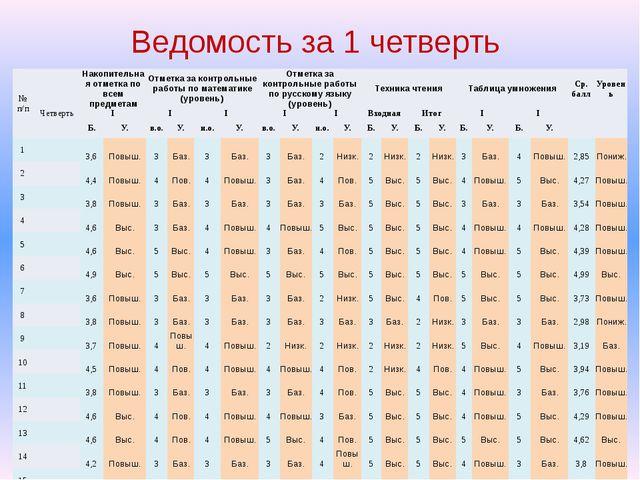 Ведомость за 1 четверть №п/п  Накопительная отметка по всем предметам Отметк...