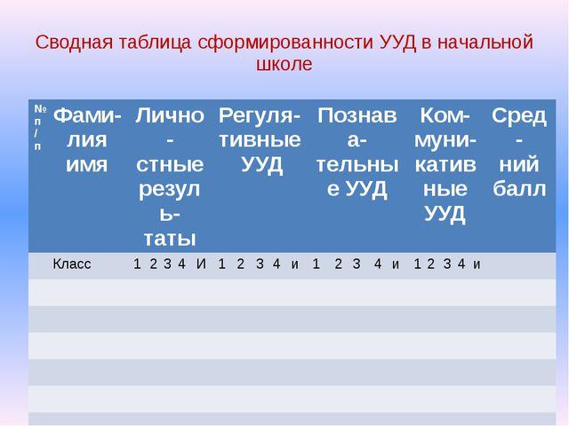 Сводная таблица сформированности УУД в начальной школе № п/п Фами-лия имя Лич...