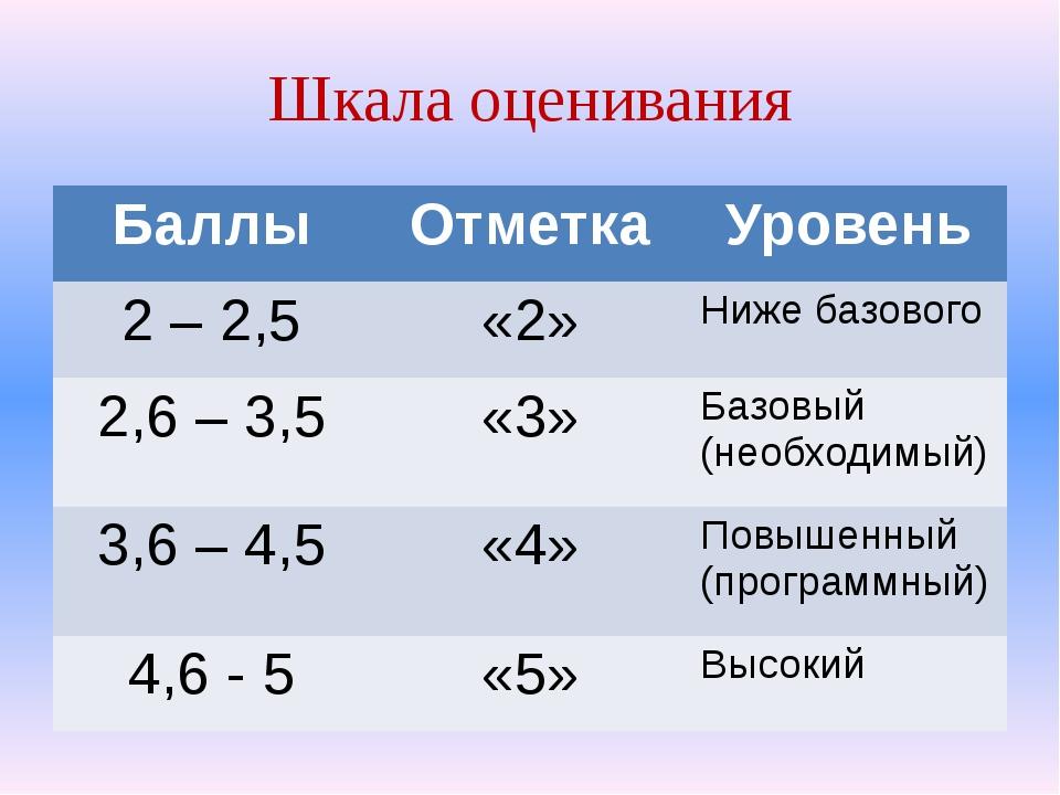 Шкала оценивания Баллы Отметка Уровень 2 – 2,5 «2» Ниже базового 2,6 – 3,5 «3...